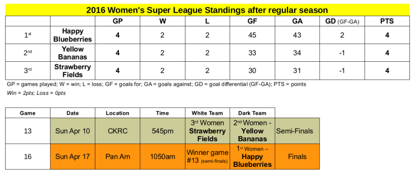 Womens Super Leagye Standings and PlayOffs
